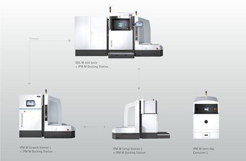 Download EOS Shared Modules Automated enables an automated additive manufacturing process (Source: EOS).