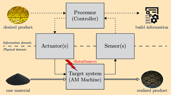 The ideal closed-loop control system. Image via the Eindhoven University of Technology.