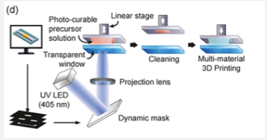 micro stereolithography